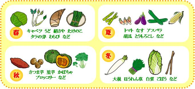 季節の野菜