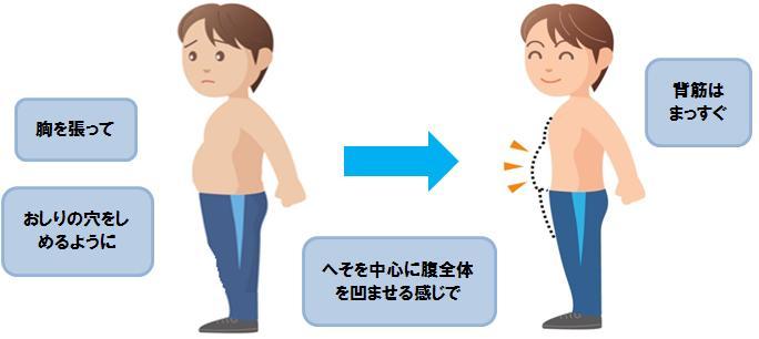 ドローイン方法(図)