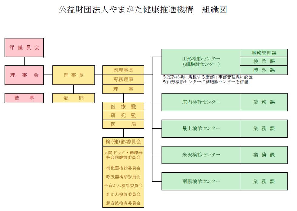 H29.4機構組織図